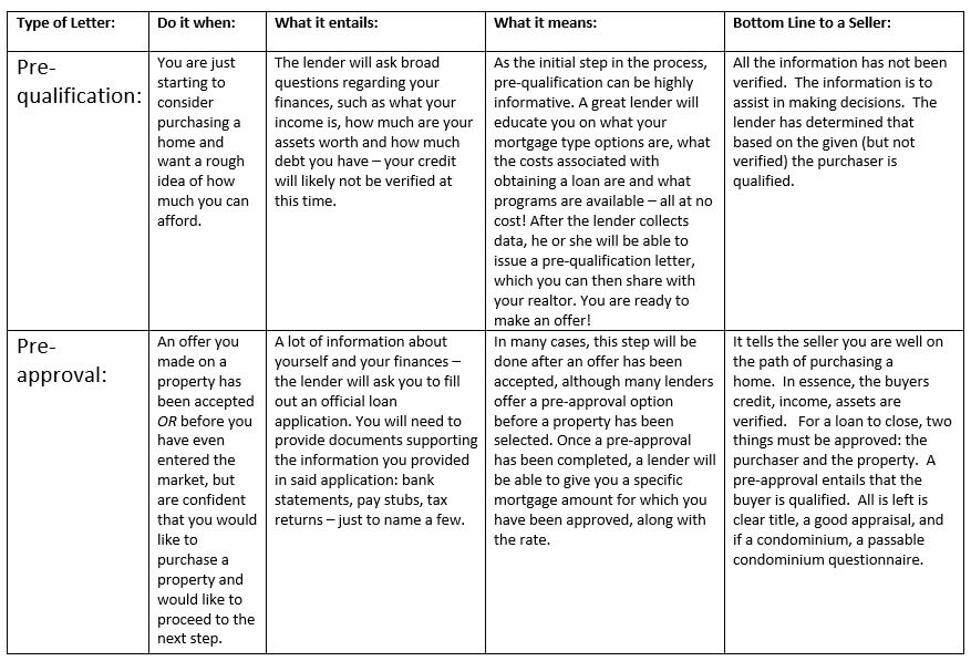 pre-qualification versus pre-approval